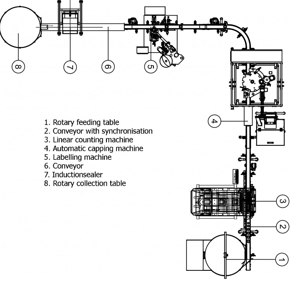 Drawing of a packaging line for tablets and capsules
