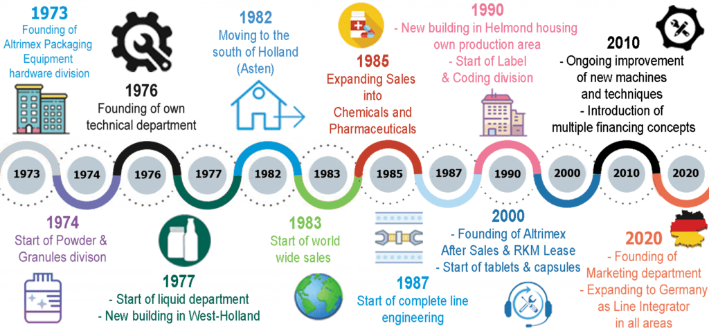 Infographic of Altrimex history